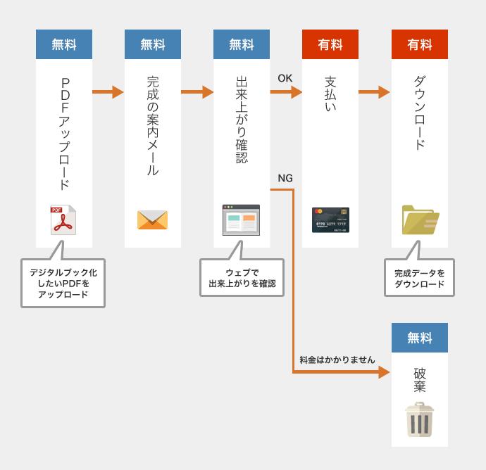 デジタルブック作成セルフサービス「FLIPPERエクスプレス」ご利用の流れ